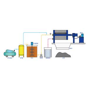 脱硫脱硝行业压滤机
