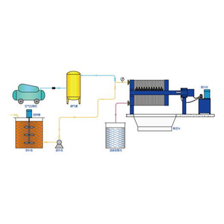光伏行业压滤机